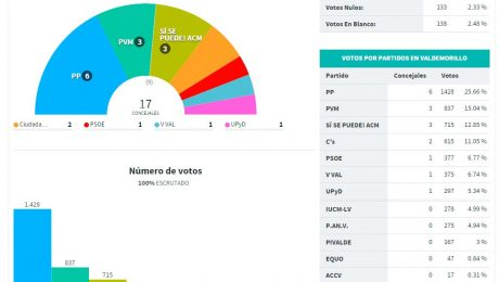 Elecciones Valdemorillo 2015