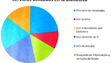 Encuesta Biblioteca Valdemorillo