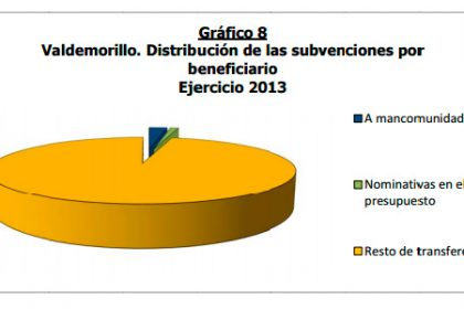 Informe fiscalizacion Valdemorillo