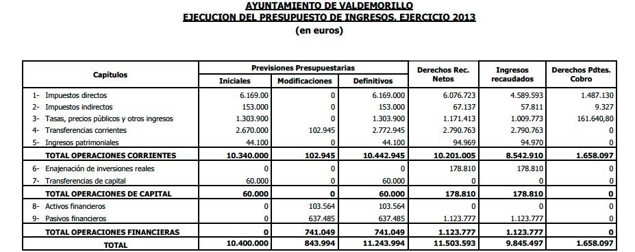 Informe ingresos Valdemorillo 2013