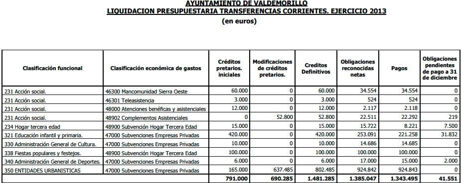 Transferencias Corrientes Valdemorillo