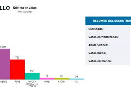 resultado elecciones valdemorillo