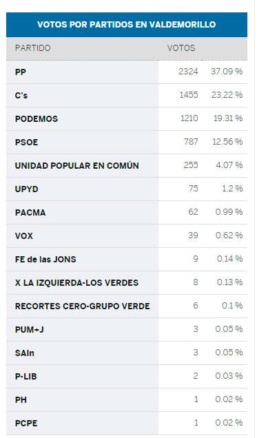 votos elecciones valdemorillo