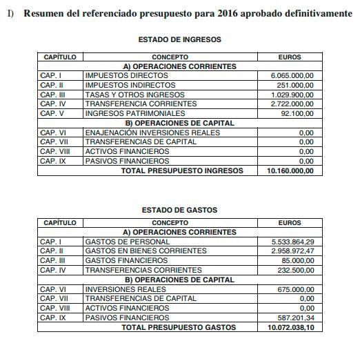 presupuesto definitivo Valdemorillo 2016