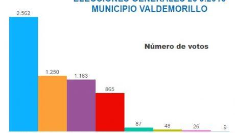 resultados elecciones 2016 Valdemorillo