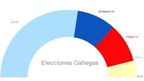 resultados elecciones gallegas 25 sept 2016