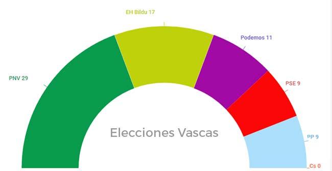 resultados elecciones vascas sept 2016