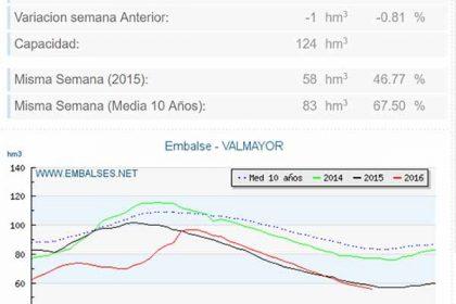 embalse Valmayor agua embalsamada 2016