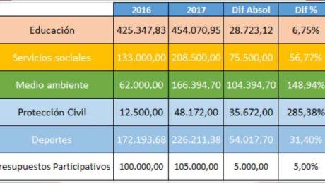 presupuestos Valdemorillo 2017