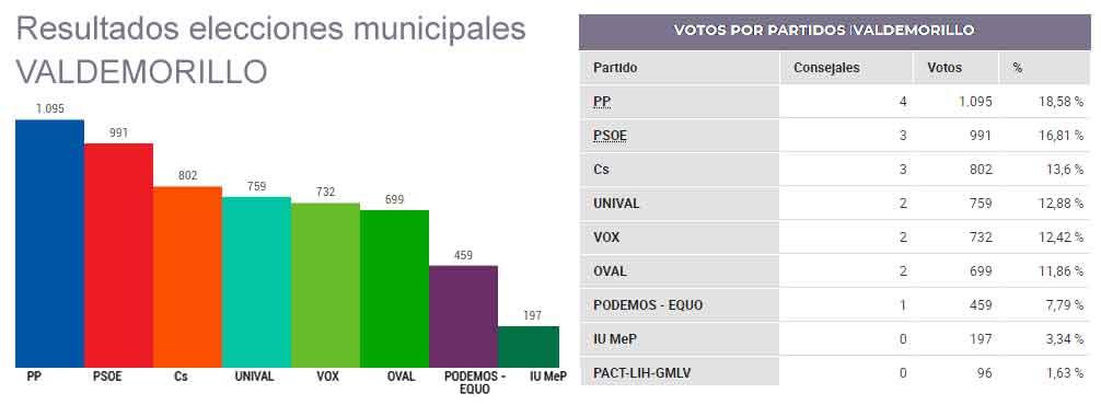 resultado elecciones Valdemorillo 2019